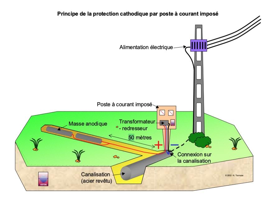 Modèle de protection cathodique par courant imposé