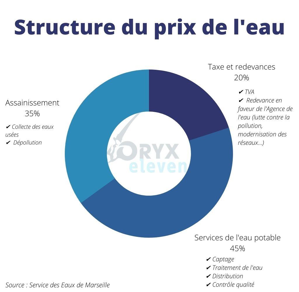 Structure de coût du prix de l'eau en France